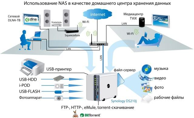 Как подключить локальную сеть в домашних условиях