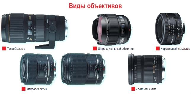 шкаф образной обозначения фотокамер широкоугольных и стандарт активации