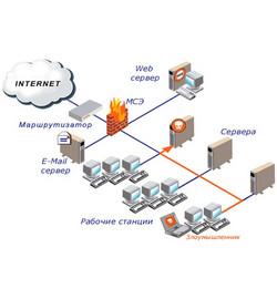 Сервис F5 Networks Silverline Web Application Firewall